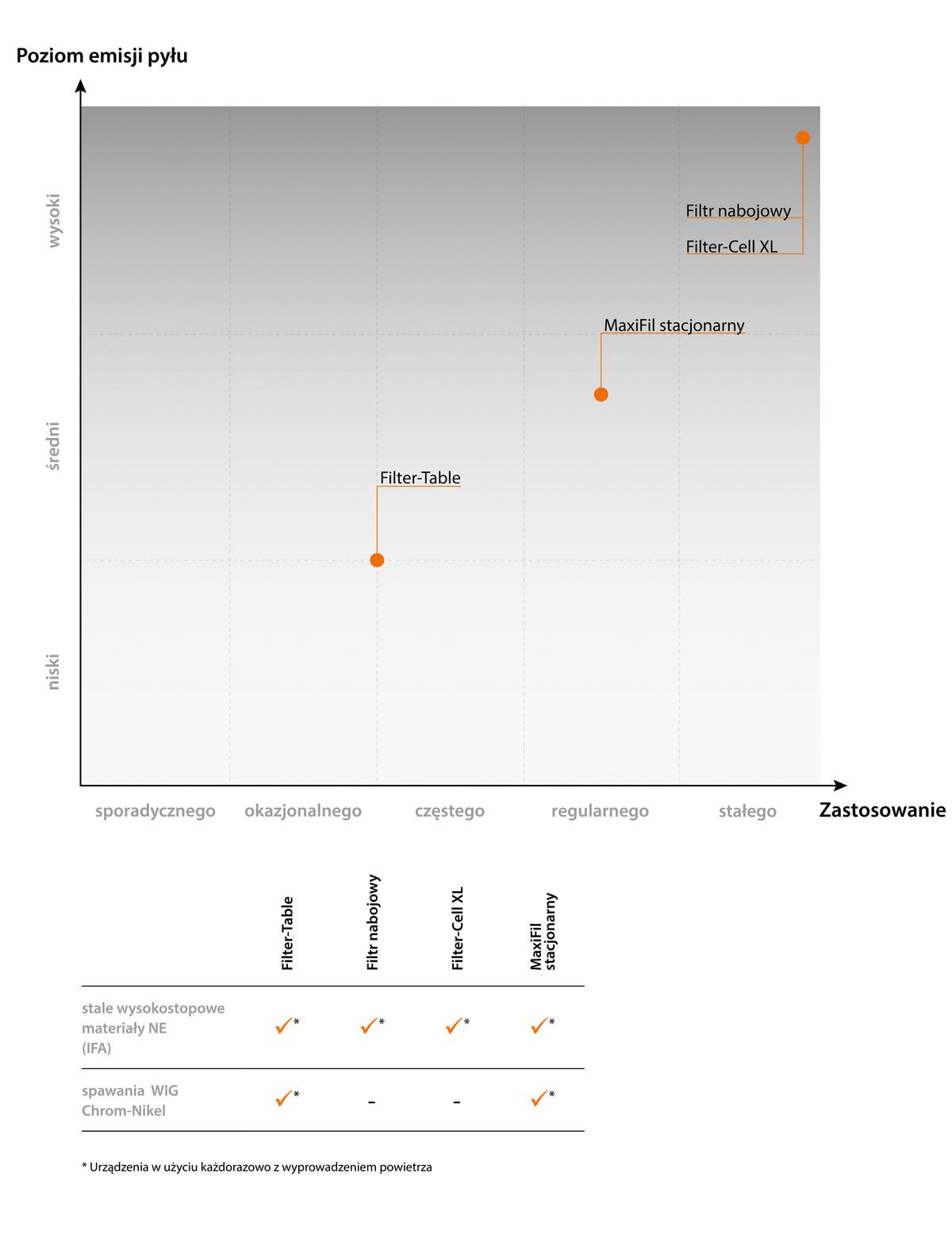 Stacjonarne systemy przejezdne - poziom emisji pyłów