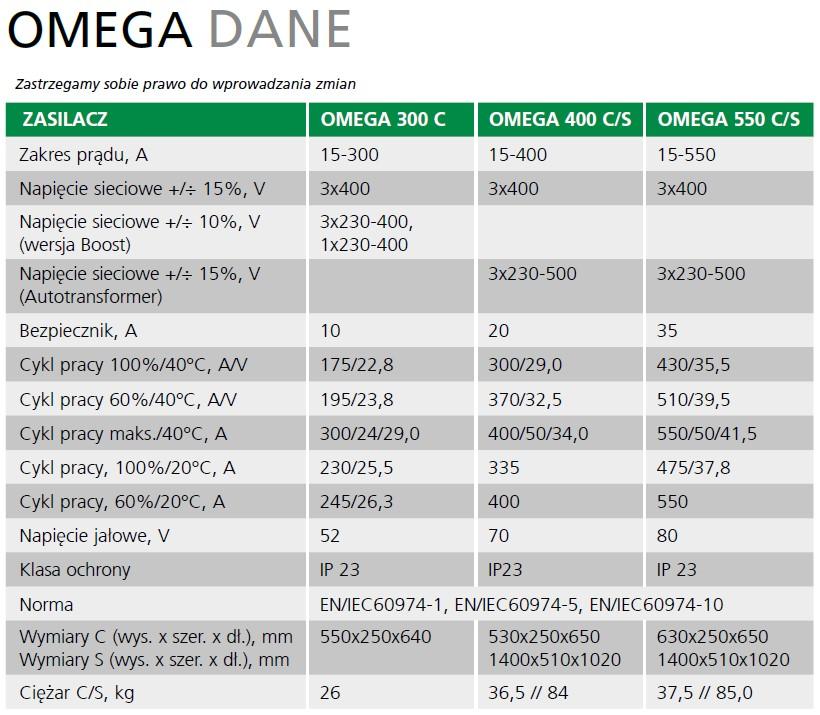 Spawarki Migatronic Omega dane techniczne